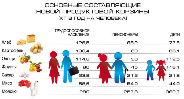Сравнение состава потребительской корзины пенсионный фонд запись личный кабинет