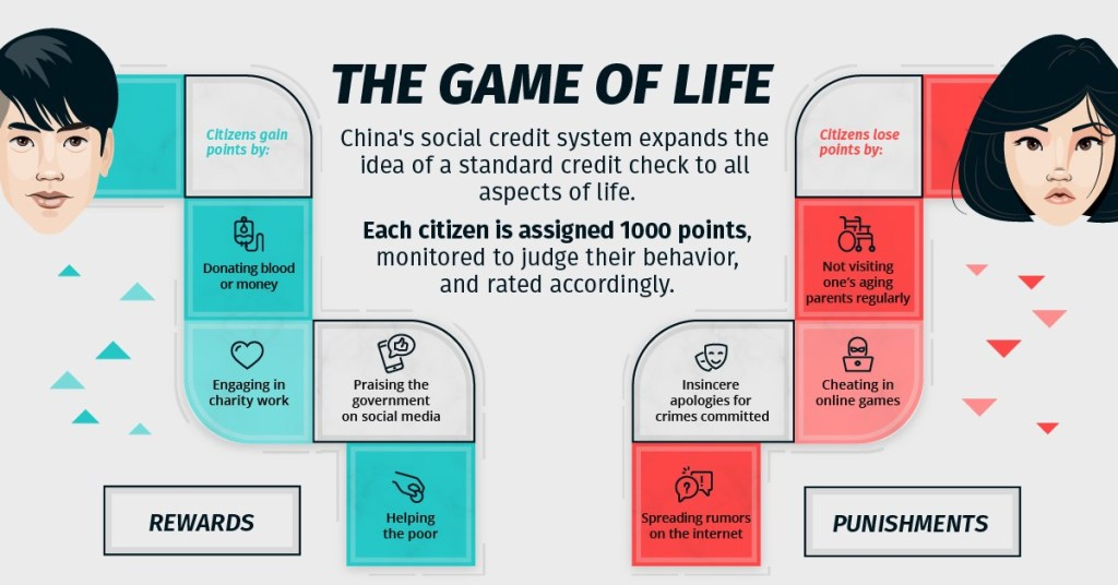China credit scoring system