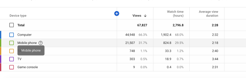 youtube-views-from-device