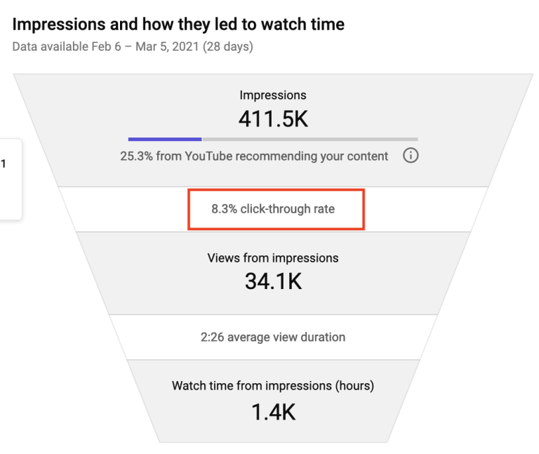tubebuddy click through rate