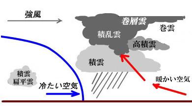 寒冷前線の構造