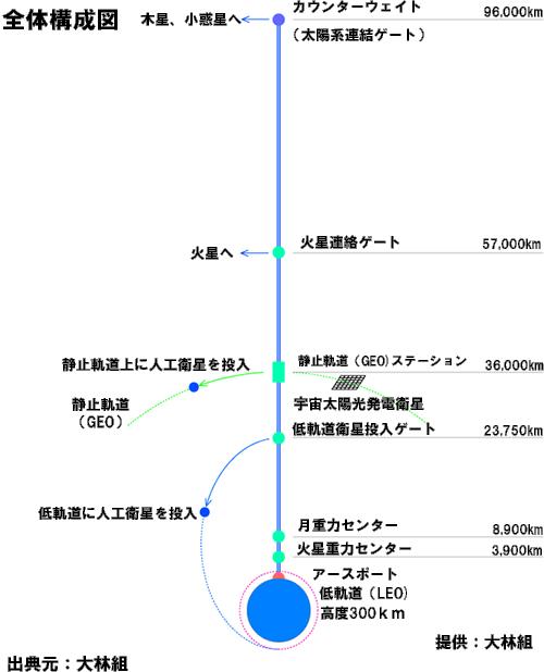 宇宙エレベータ全体構想図