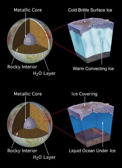 エウロパの内部構造