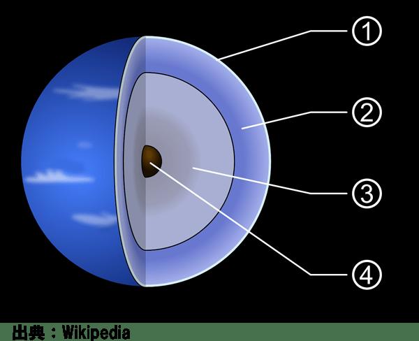 海王星の内部構造