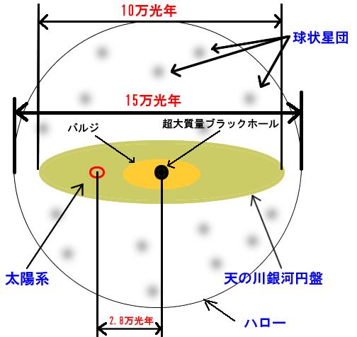 散開星団は銀河の円盤内に分布している画像