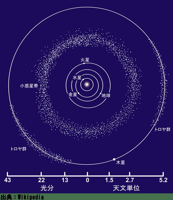 小惑星帯イメージ