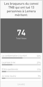 Résultats du sondage fait par UviraOnline sur ce sujet.