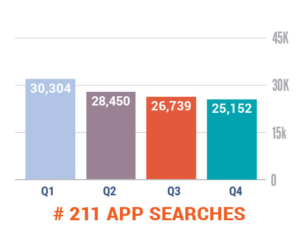 211 App Searches