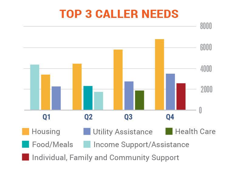 Top 3 Caller Needs