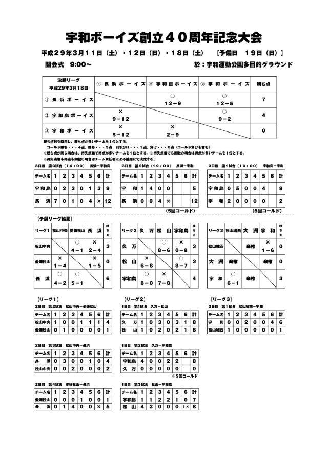 宇和ボーイズ創立40周年記念大会は長浜ボーイズが優勝!