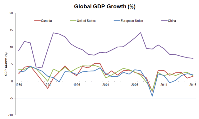 Global GDP Growth