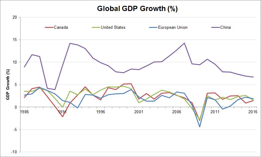 Global GDP Growth