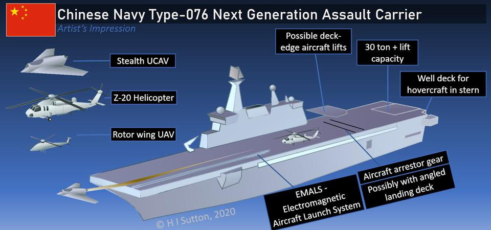 Stealth UAVs could give China's Type-076 assault carrier more firepower
