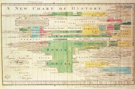 Timelines have been around a long time: By Alan Jacobs - http://www.thenewatlantis.com/publications/history-as-wall-art, Public Domain, https://commons.wikimedia.org/w/index.php?curid=25092379