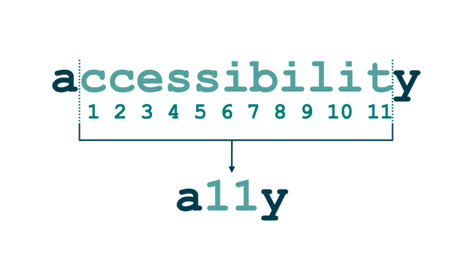 the word accessibility with the first and last letter of the word in dark green and the letters in between in pale green and numbered. There are 11 letters between the initial 'a' and the last 'y', that's why we say a11y