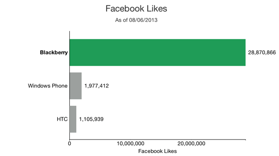 Facebook Likes Black Berry vs HTC vs Windows Phone