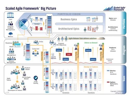 agile framework