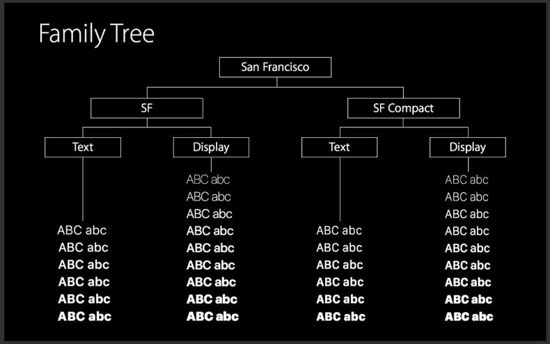 San-Francisco-font-family-tree