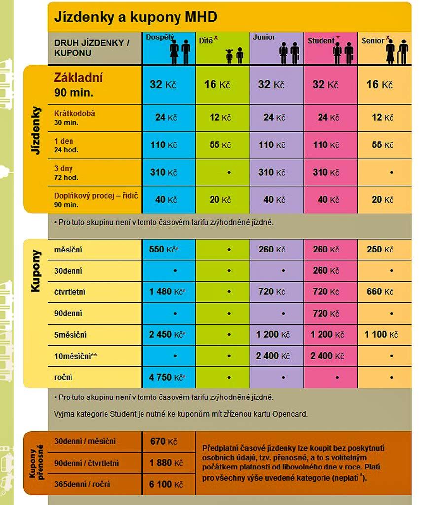 Транспорт в Праге. Стоимость транспорта в Праге. Проездные