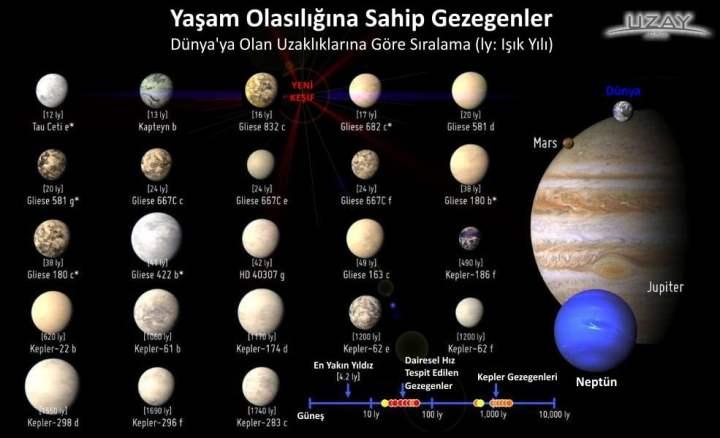 UzayOrg_YasamOlasiliginaSahipGezegenler