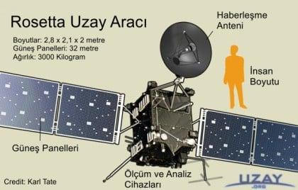 UzayOrg-Rosetta1