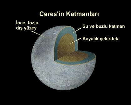UzayOrg_Ceres_Kesit_t