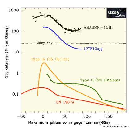 ASASSN-15lh_Graph