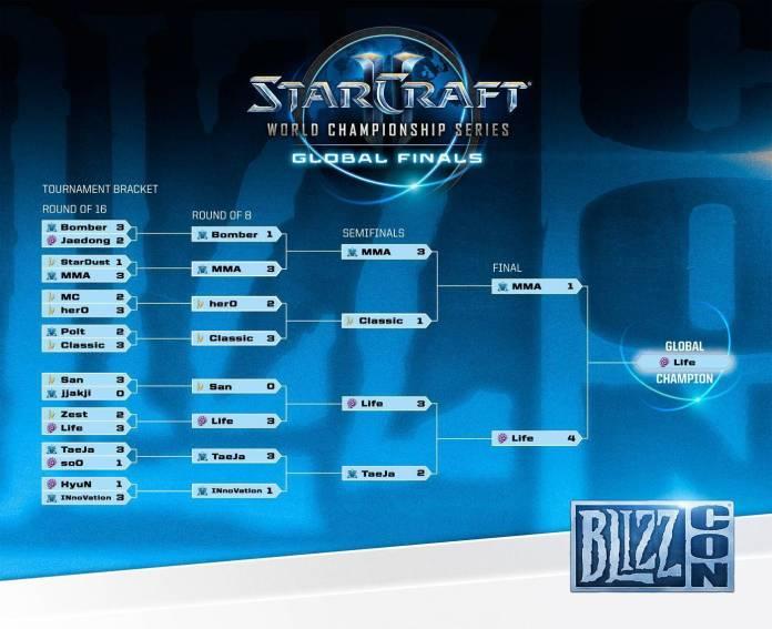 Starcraft final