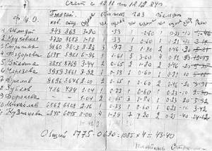 Фейк  о заработной плате в Советском Союзе