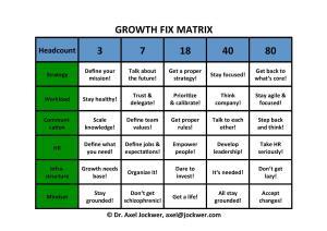 Growth-Fix-Matrix