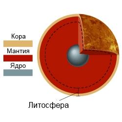 Строение Венеры