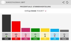 Bundestagswahl: Prognose