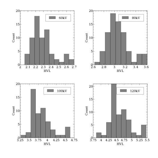 Half value layer histograms at each kV