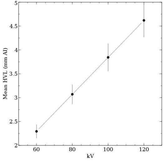 Mean half value layer vs kV