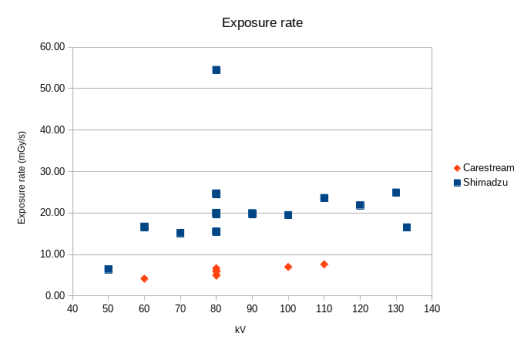 Exposure rate (mGy/s) graph