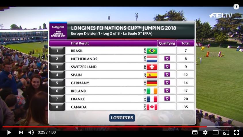 Brazil victorious at the Longines FEI Jumping Nations Cup™ leg in La Baule