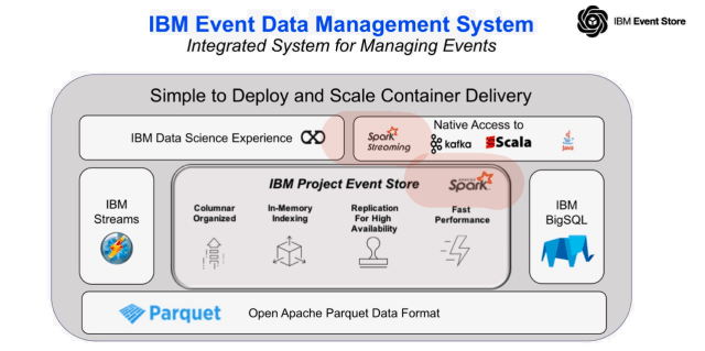 IBM Event Store Architecture