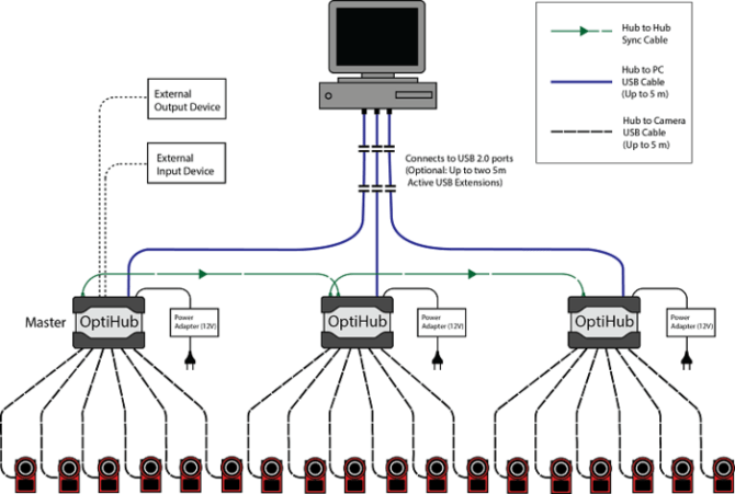 cabling and wiring  naturalpoint product documentation ver 22