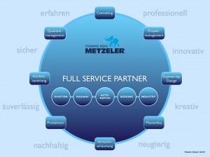 full-service-partner