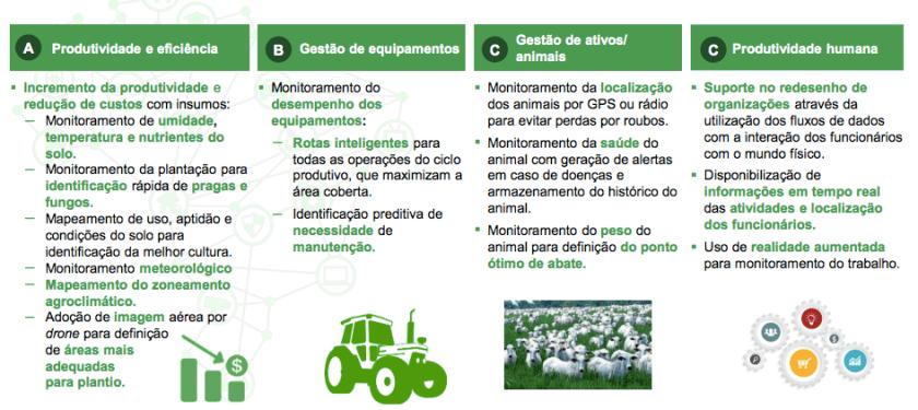 Plano Nacional IoT - Agro