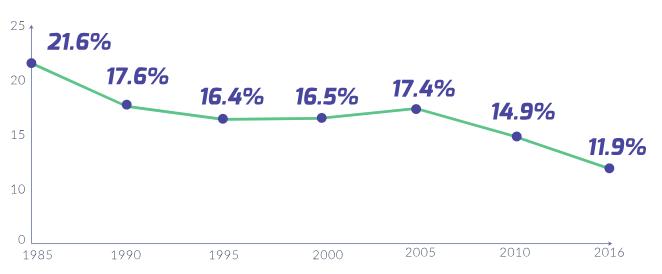 Indústria no PIB brasileiro (%)