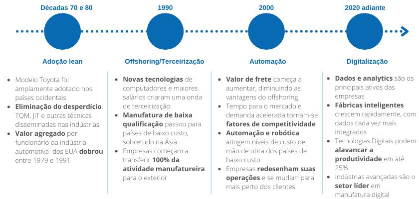 Indústria 4.0 - linha do tempo
