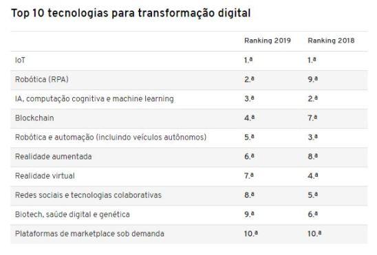tecnologias mais disruptivas