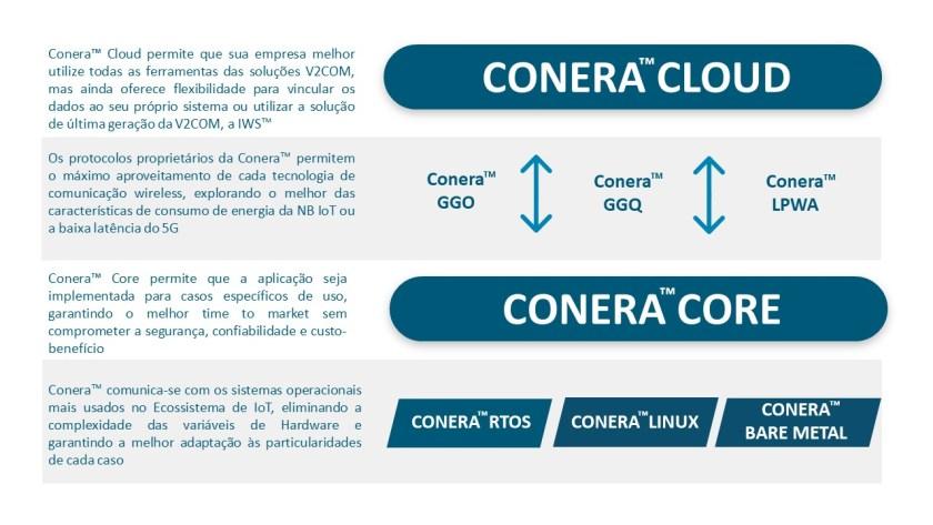 Plataforma Conera™ da V2COM
