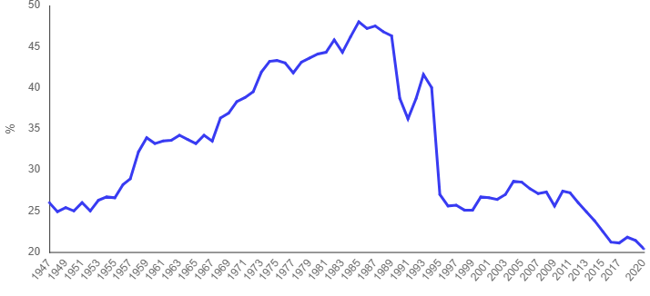Participação da Indústria no PIB brasileiro