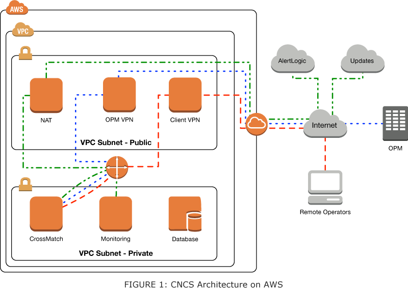 Case Study CNCS - CNCS, OPM and AWS Case Study
