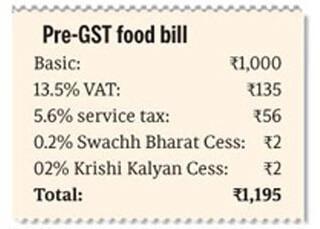 pre gst restaurant bill