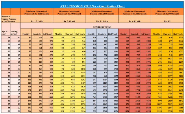 Atal Pension Yojana - Contribution/Benefits chart