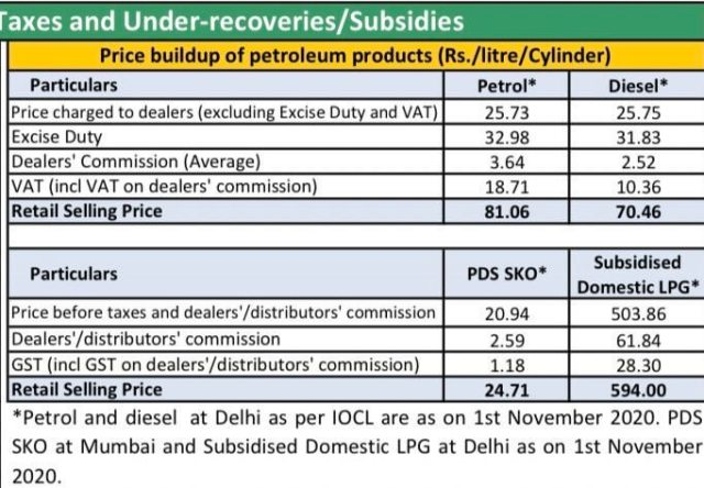 lpg prices in india - explanation