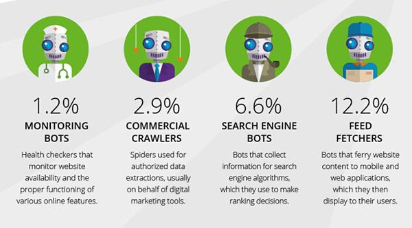 Bots buenos que acaparan el tráfico web